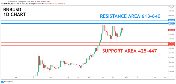<em>Source: TradingView</em>