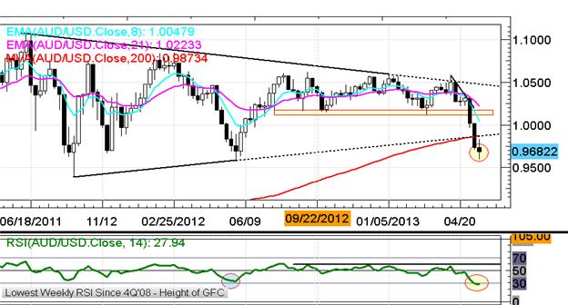 EURUSD_Retests_13000_on_Improved_German_Data_Yen_Rallies_Again_body_x0000_i1031.png, EUR/USD Retests $1.3000 on Better German Data; Yen Rallies Again