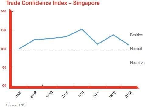 Chart of the Day: Singaporean traders turn less optimistic