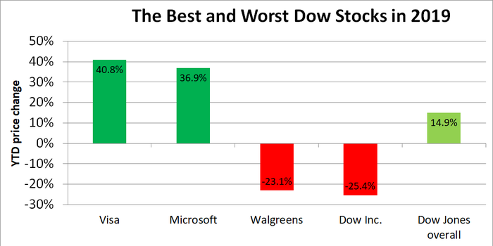 Bar chart of the best and worst Dow stock performances year to date