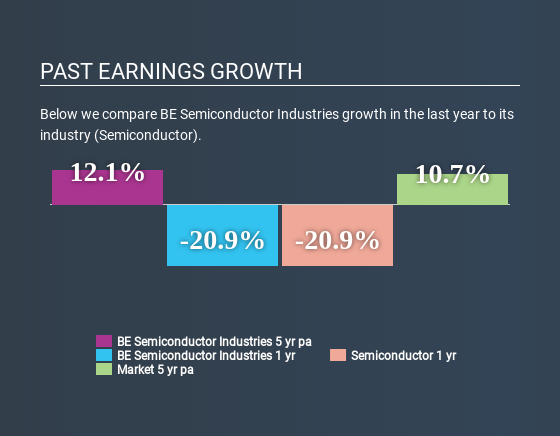 ENXTAM:BESI Past Earnings Growth May 25th 2020