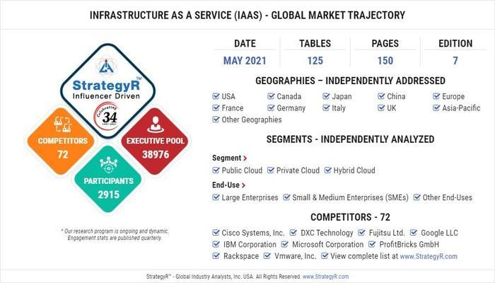 Global Opportunity for Infrastructure as a Service (IaaS)