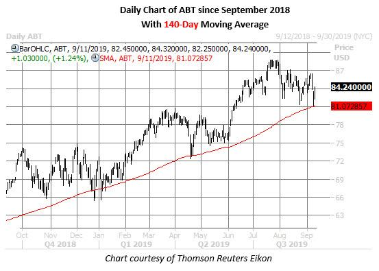 abt stock daily price chart on sept 11
