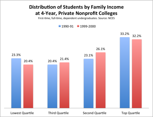 Students_by_Income_Private_CollegesEDIT.jpg.png