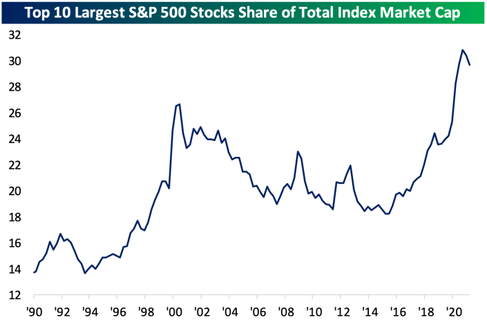 Driven by the FAAMNG stocks, the market cap concentrated in the ten biggest stocks in the S&P 500 hit a record high in 2020. But as re-opening trades continue to play out the rally has broadened and the shine has come off some big tech winners. (Source: Bespoke Investment Group)