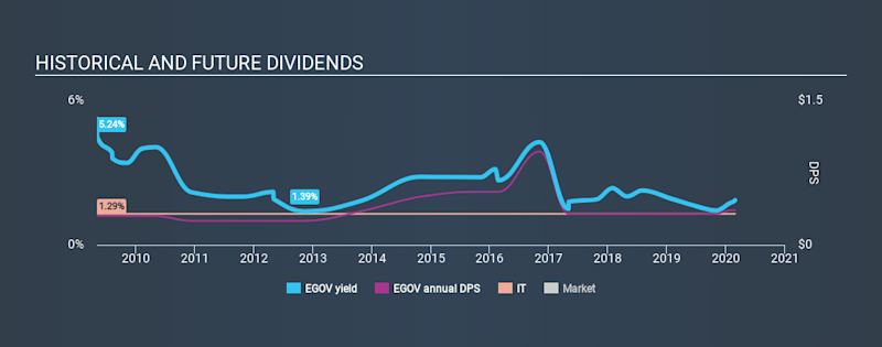 NasdaqGS:EGOV Historical Dividend Yield, February 27th 2020