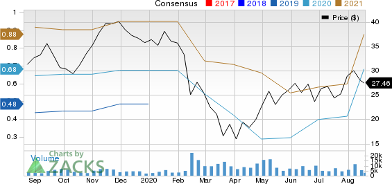 CarGurus, Inc. Price and Consensus