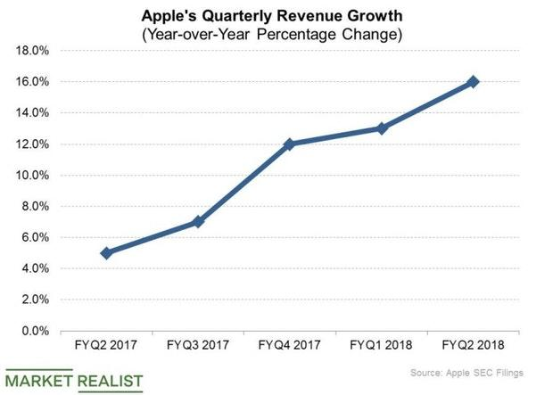 How Books Business Fits into Apple's Growth Strategy