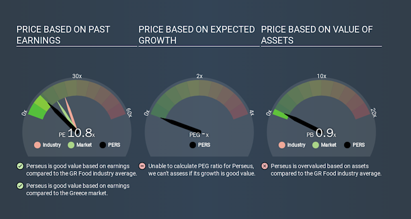 ATSE:PERS Price Estimation Relative to Market, December 21st 2019