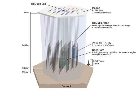 This graphic depicts the IceCube Neutrino Observatory's sensors, which are distributed over a volume of 1 cubic kilometer of clear Antarctic ice. Under the ice, 5,160 DOM sensors operate at depths between 1,450 and 2,450 meters. The observatory
