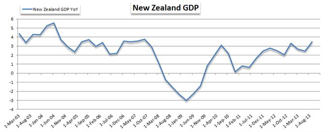 New_Zealand_Dollar_Edged_Higher_After_Firm_GDP_Data_body_gdp.png, New Zealand Dollar Edged Higher After Firm GDP Data