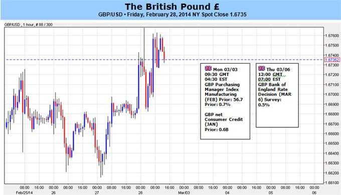 GBP_to_Target_Higher_High_on_BoE_Policy_Outlook_1.6850-60_in_Sight__body_Picture_5.png, GBP to Target Higher High on BoE Policy Outlook; 1.6850-60 in Sight