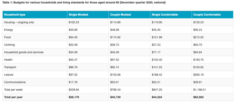 The figures in each case assume that the retiree/s own their own home and relate to expenditure by the household. This can be greater than household income after income tax where there is a drawdown on capital over the period of retirement. All calculations are weekly, unless otherwise stated. Annual figure is 52.2 times the weekly figure.
