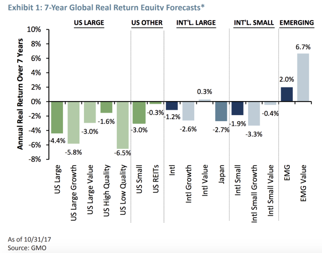 Only emerging market stocks look poised to see positive real returns over the next seven years, according to GMO. (Source: GMO)