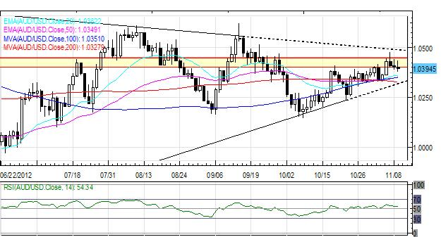 Forex_Sentiment_Remains_Vulnerable_as_Euro_Retraces_Gains_on_Light_News_currency_trading_news_technical_analysis_body_Picture_3.png, Forex: Sentiment Remains Vulnerable as Euro Retraces Gains on Light News