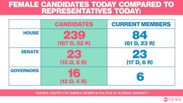 Female Candidates today (ABC News)
