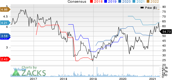 Universal Electronics Inc. Price and Consensus