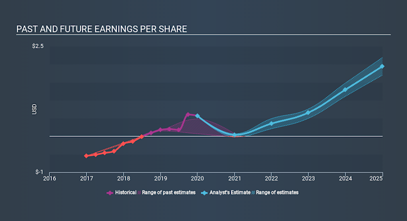 NasdaqCM:BLFS Past and Future Earnings, March 14th 2020