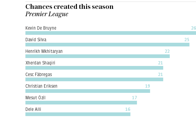 Graphic: Chances created this season