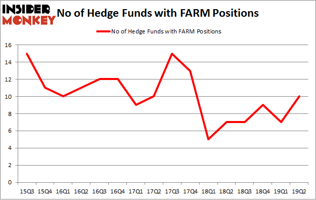 No of Hedge Funds with FARM Positions