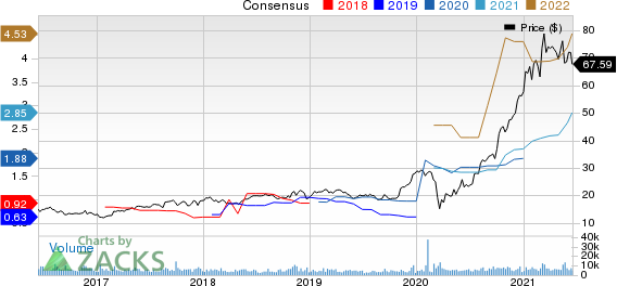 Darling Ingredients Inc. Price and Consensus