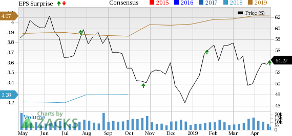 TD Ameritrade (AMTD) Q2 Earnings In Line, Trading Activity Low
