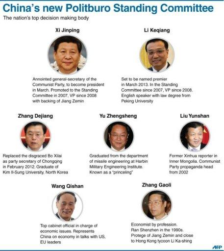Graphic showing China's new leaders, the seven-member Politburo Standing Committee