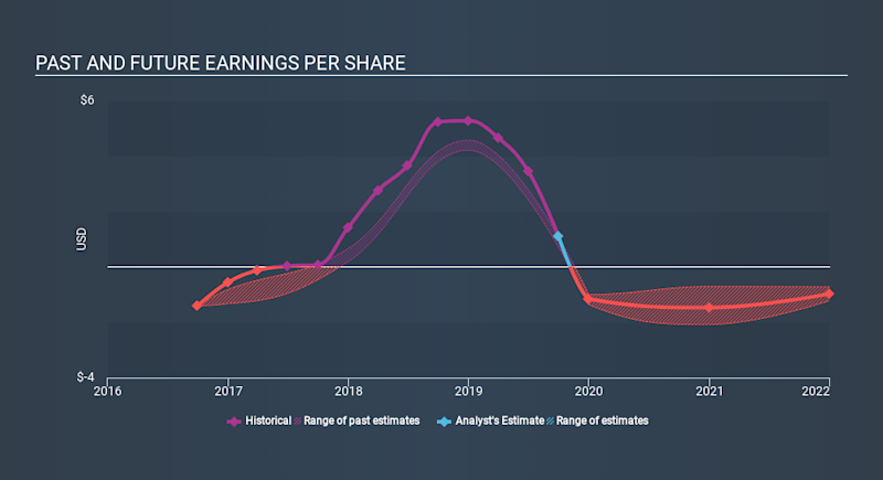 NasdaqGS:TUSK Past and Future Earnings, December 17th 2019