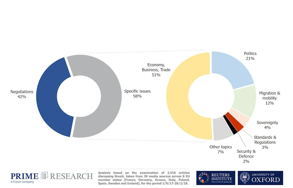 Chart showing what issues have been raised in European news coverage of Brexit (Oxford University)