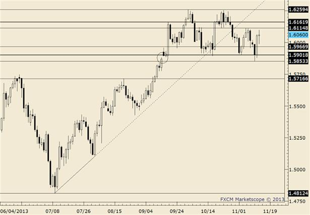 eliottWaves_gbp-usd_body_gbpusd.png, GBP/USD Closes Under Trendline that Defines Rally Since July