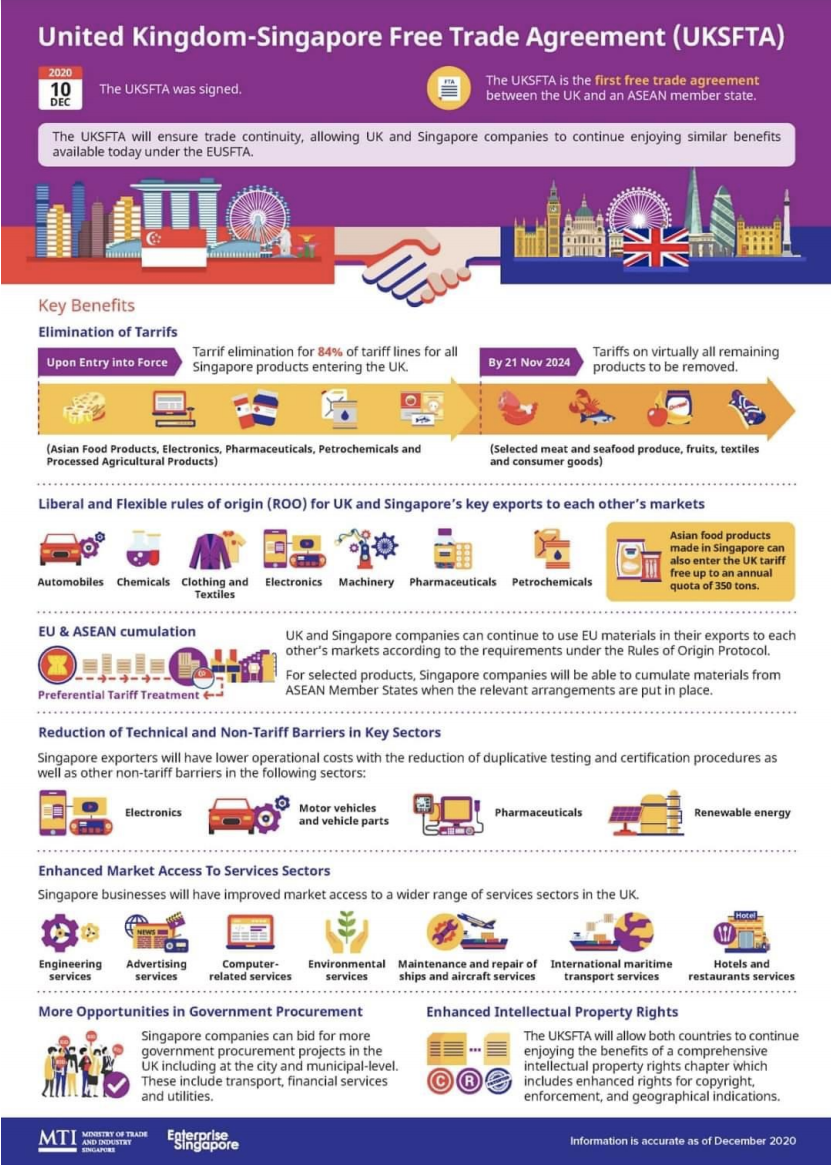 (ILLUSTRATION: UK-Singapore Free Trade Agreement overview/Ministry of Trade and Industry)