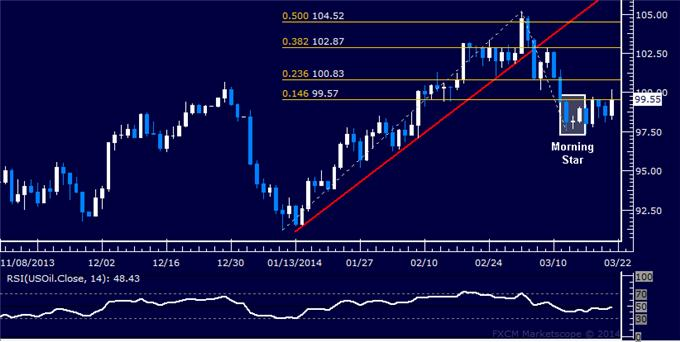 Forex-US-Dollar-Begins-Cautious-Recovery-Gold-Finds-Interim-Support_body_Picture_8.png, US Dollar Begins Cautious Recovery, Gold Finds Interim Support