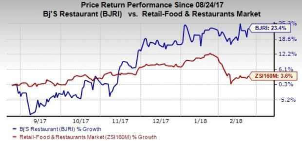 BJ's Restaurants' (BJRI) sales-driving efforts help it achieve top-line growth in the fourth quarter. High costs somewhat hurt earnings.