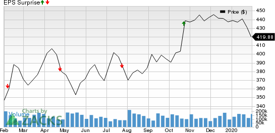 O'Reilly Automotive, Inc. Price and EPS Surprise