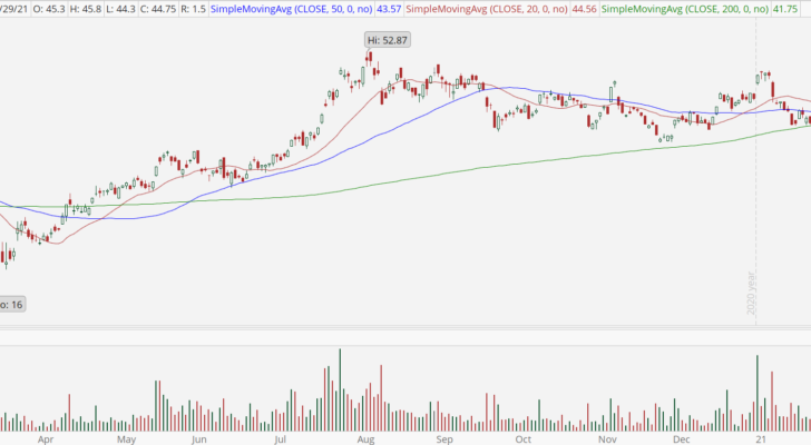 Silver Miners ETF (SIL) with bullish breakout