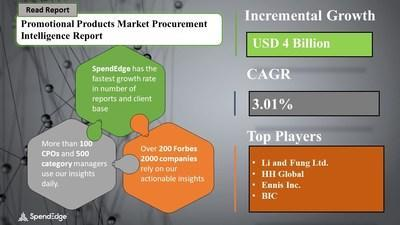 Promotional Products Market Sourcing and Procurement Report