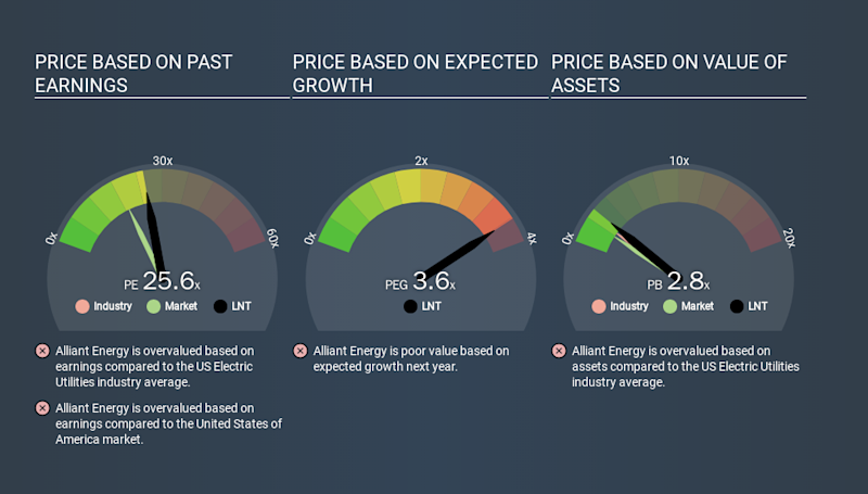 NasdaqGS:LNT Price Estimation Relative to Market, January 22nd 2020