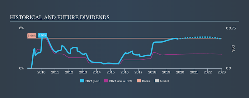 BME:BBVA Historical Dividend Yield, October 18th 2019