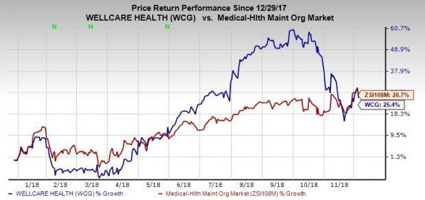 WellCare (WCG) Buys Aetna's Medicare Assets to Fuel Growth