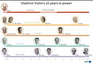 Vladimir Putin's 20 years in power and selected presidents with whom he has shared the world stage