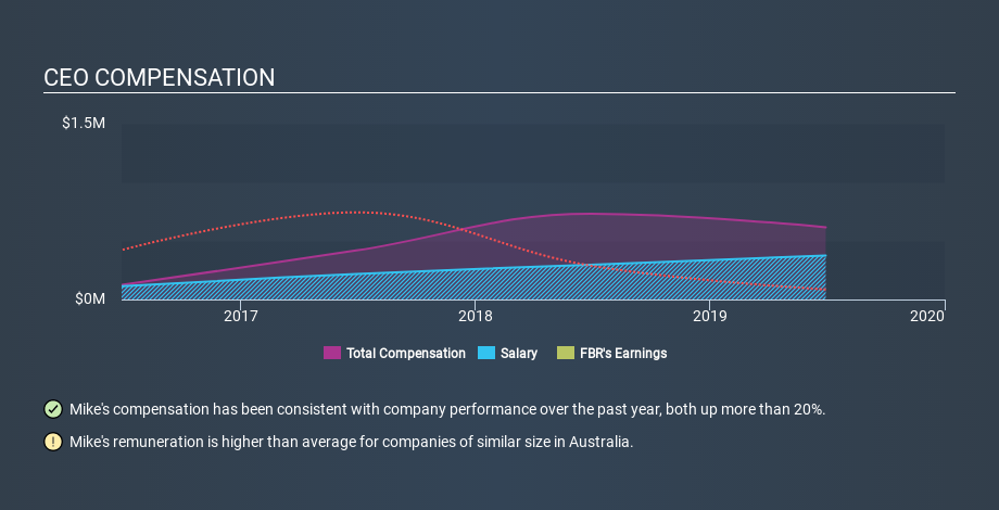 ASX:FBR CEO Compensation, January 6th 2020