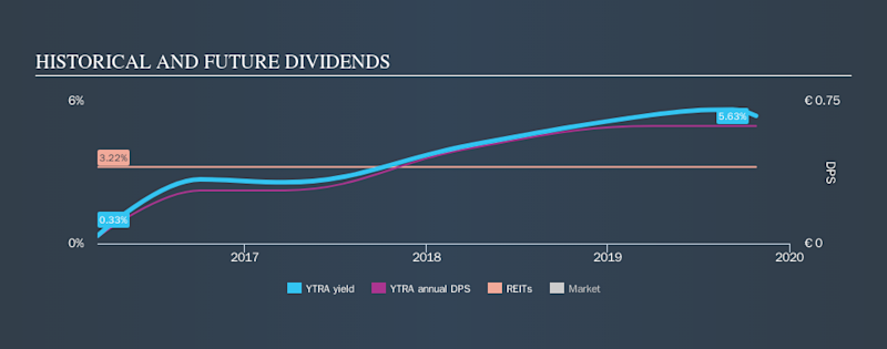 BME:YTRA Historical Dividend Yield, October 26th 2019