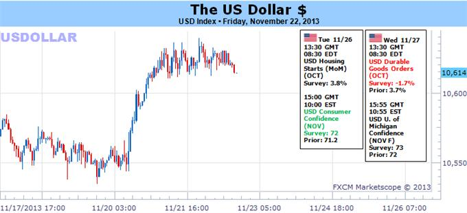 Forex_US_Dollar_Trading_Forecast_body_Picture_5.png, US Dollar Likely to Continue Higher, but Against Which Currencies?