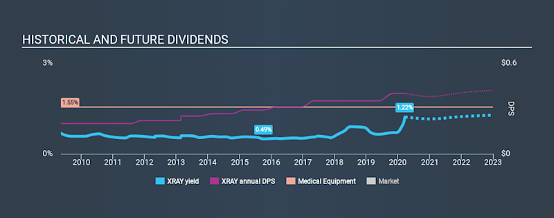 NasdaqGS:XRAY Historical Dividend Yield, March 21st 2020