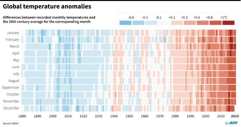 Difference between recorded temperatures and the 20th-century average for the corresponding month