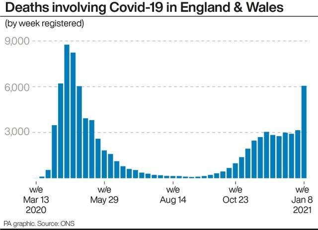 Deaths involving Covid-19 in England & Wale