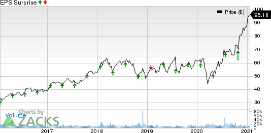 Maxim Integrated Products, Inc. Price and EPS Surprise