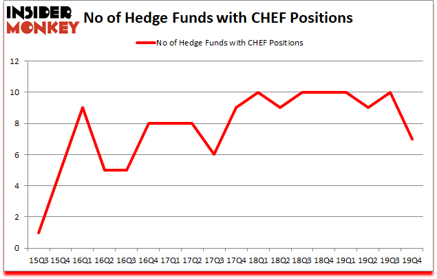 Is CHEF A Good Stock To Buy?