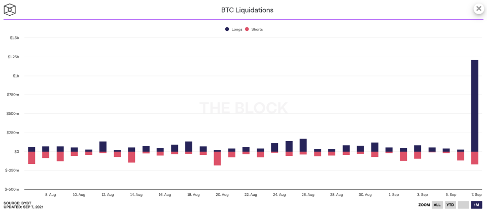 Bitcoin liquidations as of Sept. 7, 2021. (Source: BYBT)