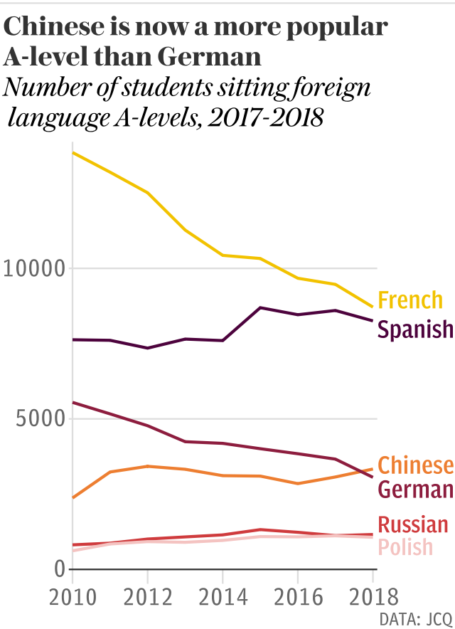 Chinese is now a more popular A-level than German